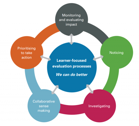 The diagram shows the learner- focused processes that are part of an ongoing evaluation cycle.