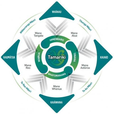 A graphic of four concentric circles. In the centre is Tamariki.