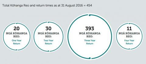A chart of total Kōhanga Reo and return times as at 31 August 2016.