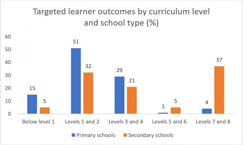Figure 1 is a bar chart showing schools' targeted learner outcomes in te reo Māori by curriculum level and school type.