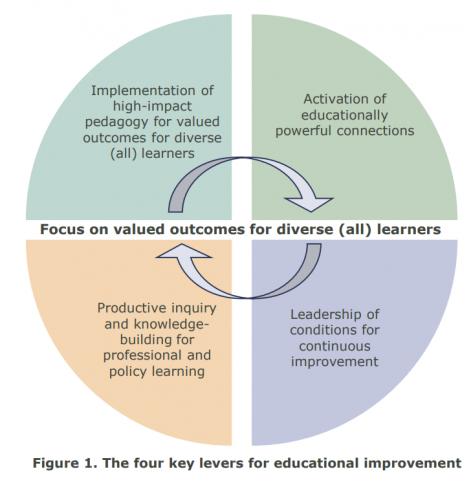 Figure 1: The four key levers for education improvement